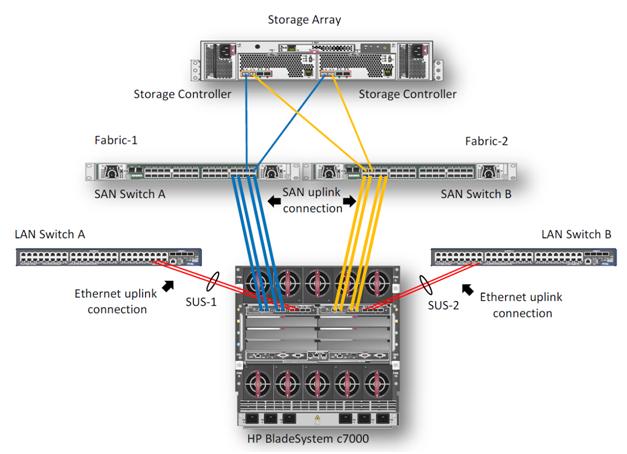 HA (High Available) кластер VMware vSphere на блейд серверах HP BL460c и EVA
