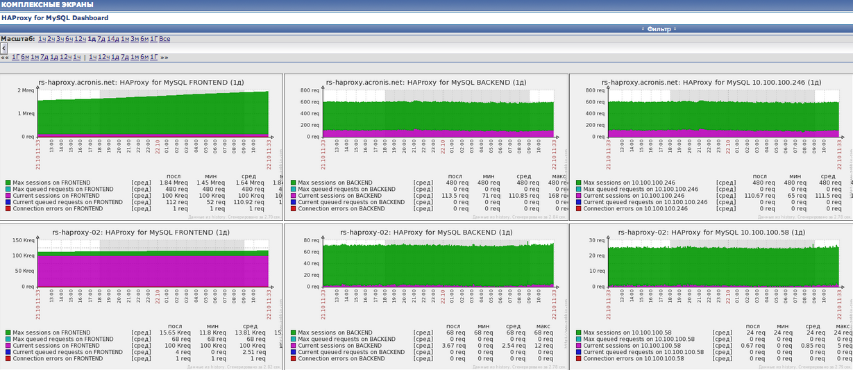 HAPRoxy для Percona или Galera на CentOS. Его настройка и мониторинг в Zabbix