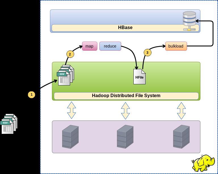 HBase, загрузка больших массивов данных через bulk load