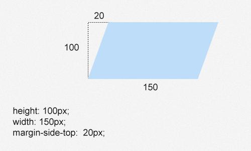 HTML и CSS исходя из потребностей