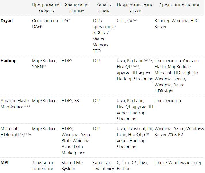 Dryad vs Hadoop vs MPI