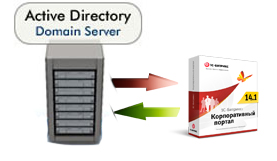 How to: Прозрачная NTLM авторизация на корпоративном портале