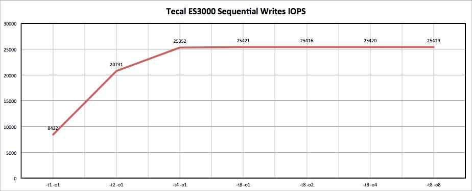 Huawei Tecal ES3000