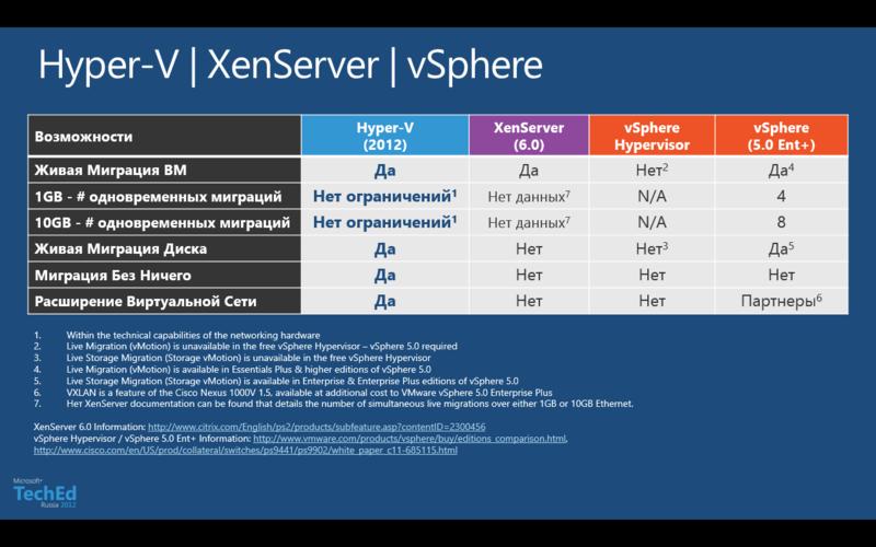 Hyper V 3.0 против… Или суицидальный холивор