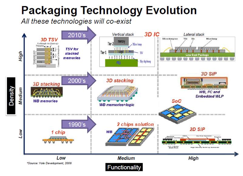 IBM планирует переходить на интегральные схемы нового типа