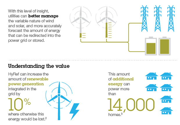 IBM представляет новую систему прогнозирования ветровой и солнечной энергии