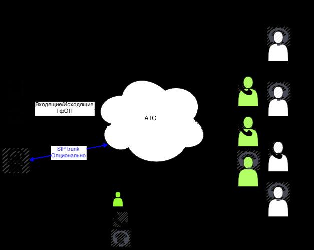 IP АТС в облаке своими руками за 10 минут