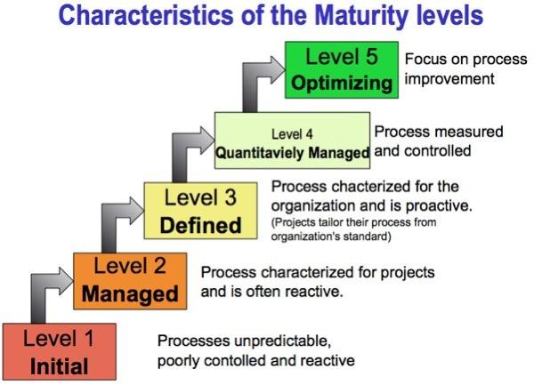 ISO 9001 в ИТ компании