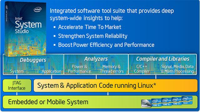 Intel System Studio — набор разработчика ПО для встраиваемых и мобильных систем