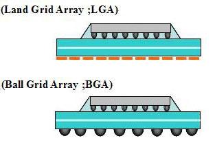 LGA останется основным исполнением процессоров Intel в ближайшие годы