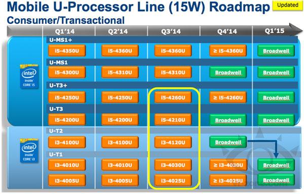 Процессоры Broadwell станут первыми процессорами Intel, изготавливаемыми по 14-нанометровой технологии