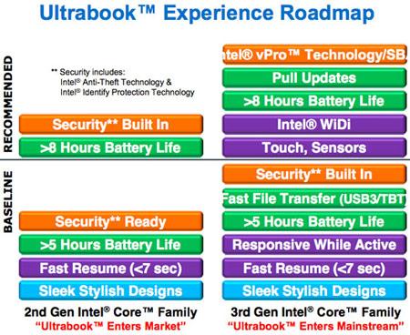 компьютеры категории Ultrabook скоро должны войти в массовый сегмент
