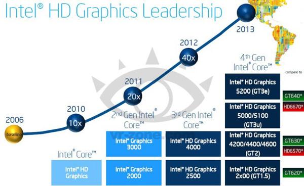 Intel соотнесла производительность GPU Haswell с 3D-картами Nvidia и AMD