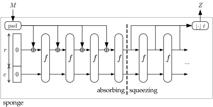 Keccak, новый стандарт хеширования данных