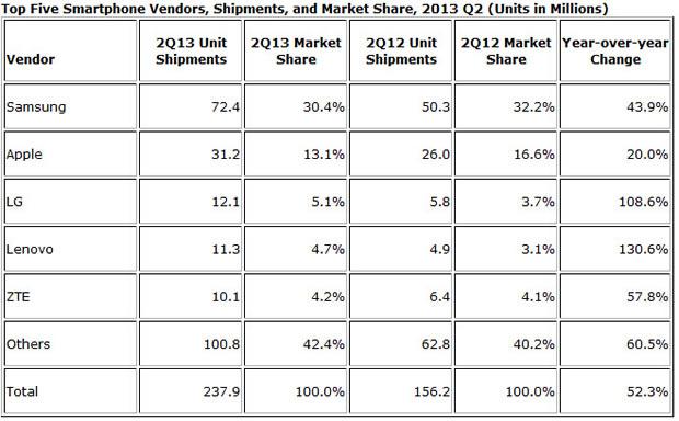 Lenovo: третье (или четвертое) место на рынке смартфонов