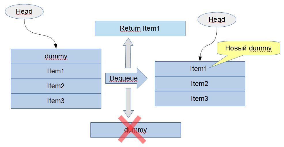 Lock free структуры данных. Очередной трактат