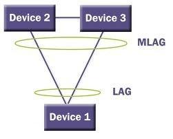 M LAG как альтернатива STP и стека
