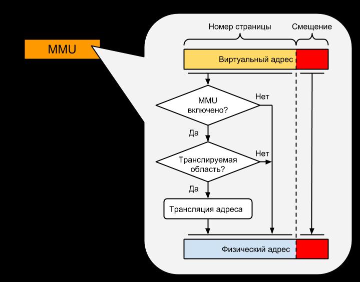 MMU в картинках (часть 1)