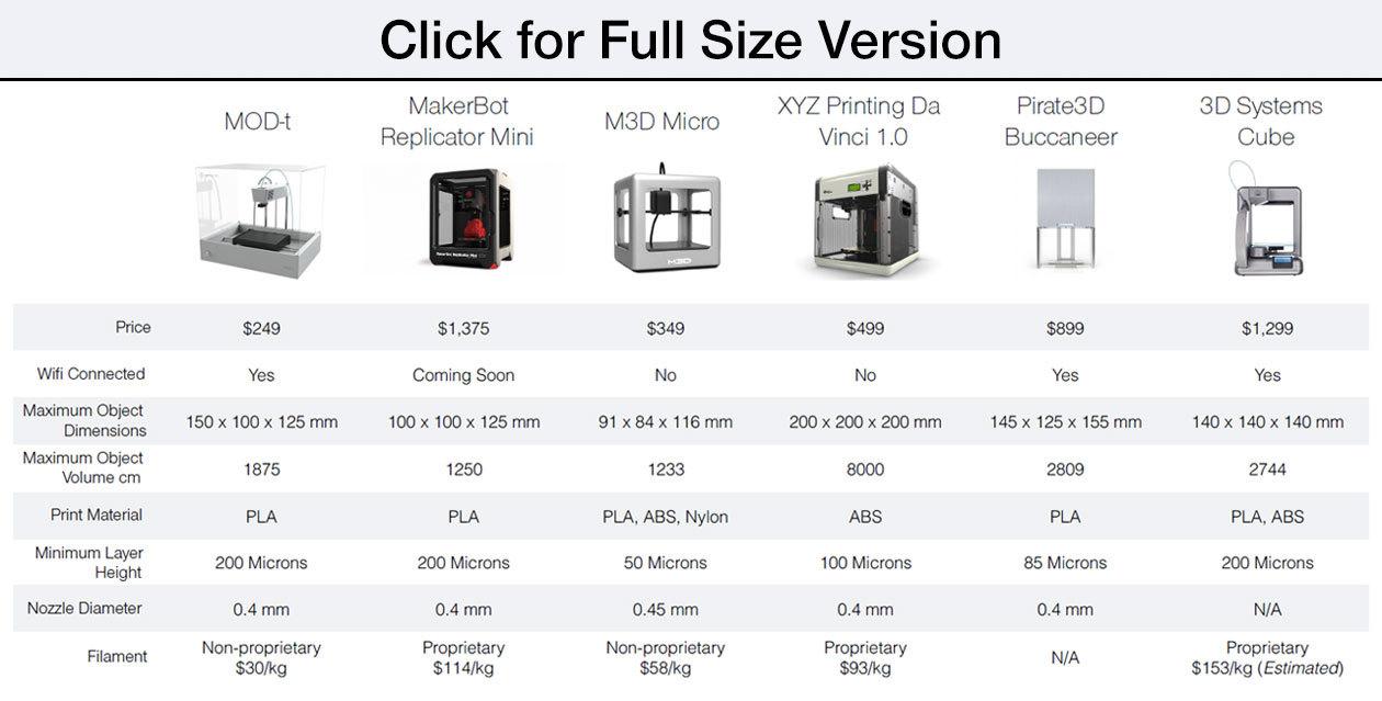 MOD t: 3D принтер для всех за 249 долларов США