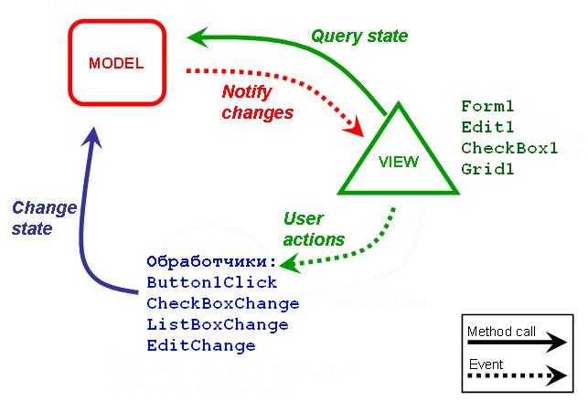 MVC подход к разработке пользовательских интерфейсов в Delphi. Часть 1. Галочка