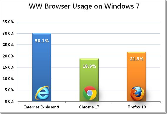 Microsoft выбирает Net Applications для подсчета браузерной статистики