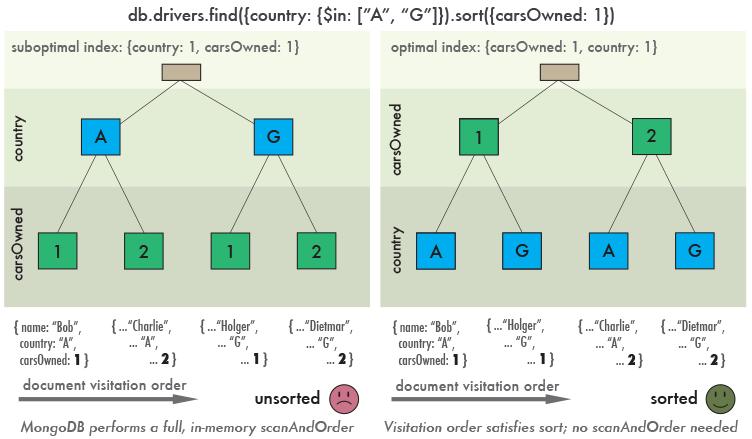 MongoDB: производительность запросов на диапазонах
