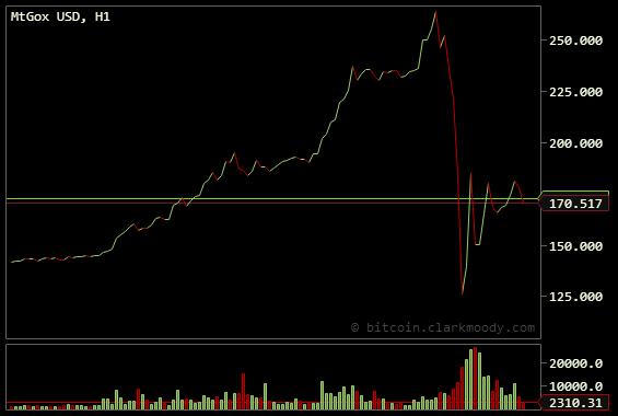 Mt.Dox: падение курса Bitcoin было вызвано возросшим спросом на криптовалюту