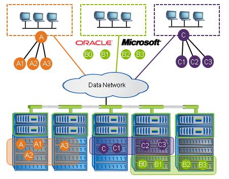 NetApp Data ONTAP 8 — Storage Hypervisor