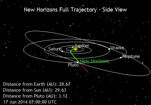 New Horizons вышел из гибернации: где сейчас находится межпланетная станция?