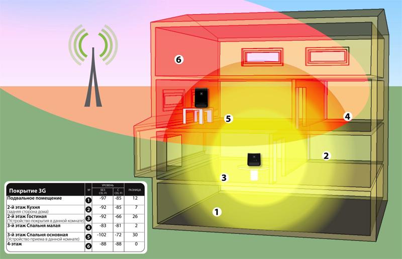 Покрытие 3G с Nextivity Cel-Fi RS2 black