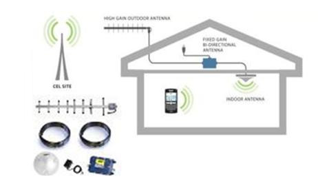 Стандартный проводной 3G-репитер/усилитель