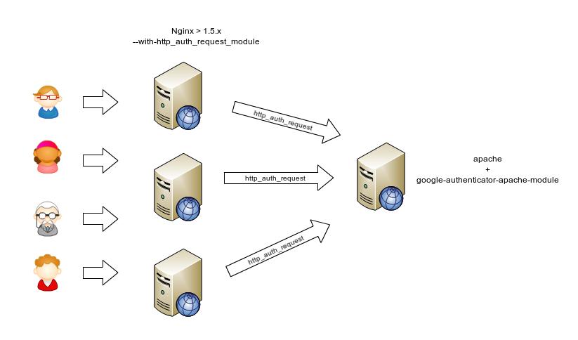 Nginx + Google authenticator или не все не так просто…