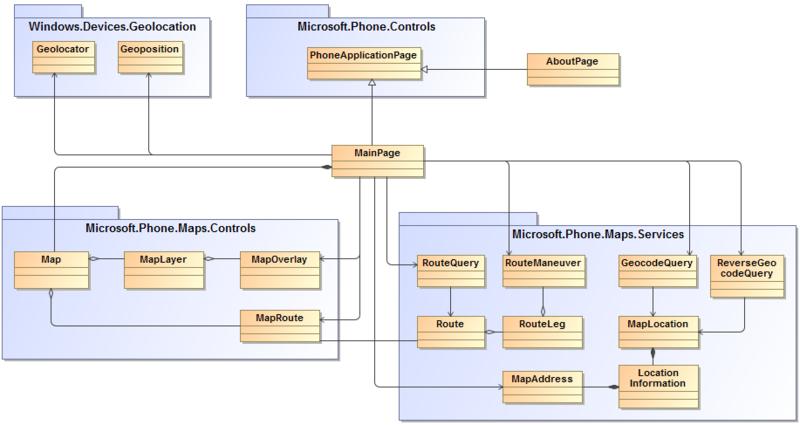 Nokia Maps API на примере Maps Explorer