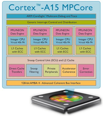 Nufront лицензирует процессор ARM Cortex A15 и графический процессор Mali T658