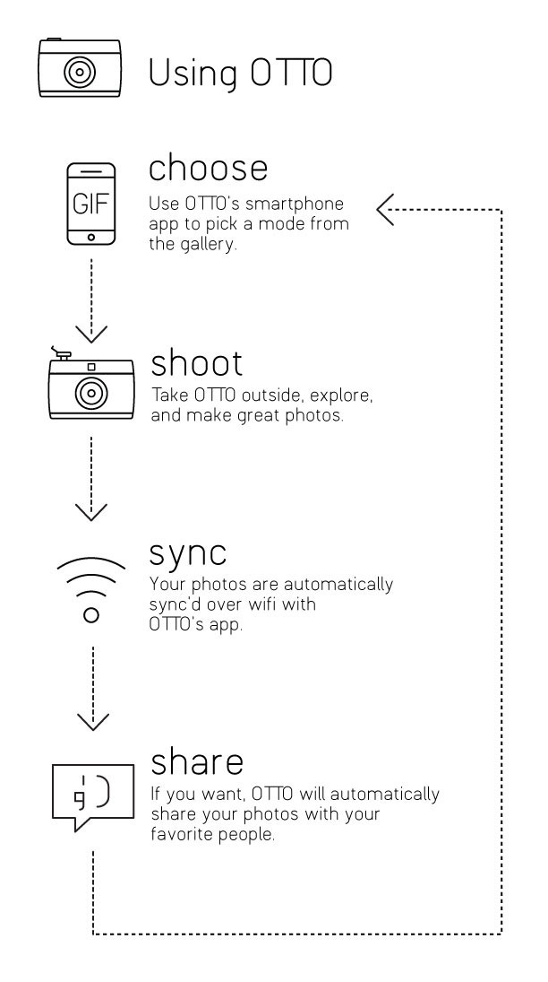 OTTO: фотокамера на основе Raspberry Pi с возможностью кастомизации