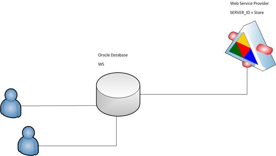 Open Source PL/SQL решение для работы с Веб Службами
