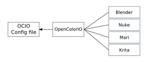 OpenColorIO и Krita: обработка и рисование HDR изображений