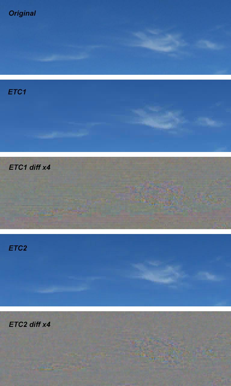 OpenGL ES 3 0 в Android 4 3 — сжатие текстур ETC2