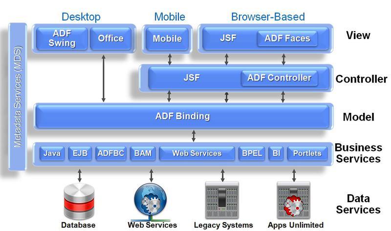 Oracle ADF (Application Development Framework)
