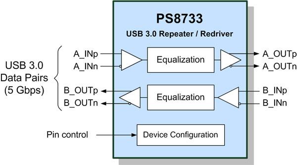 PS8731 — одноканальный ненаправленный повторитель USB 3.0, PS8733 — однопортовый двунаправленный повторитель USB 3.0