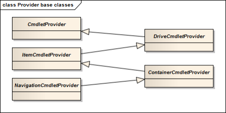 PowerShell: расширение оболочки на примере Windows Shell Libraries