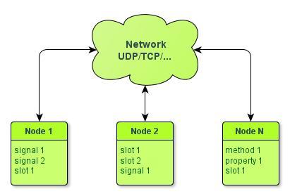 Qt Meta System over Network. Часть 2 — сигналы и слоты