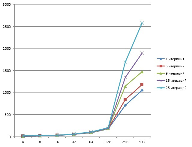 Quaternion Encryption Scheme (QES) на FPGA, XeonPhi, GPU