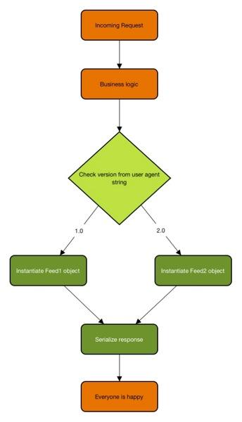 RESTful API для сервера – делаем правильно (Часть 1)