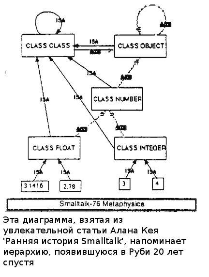 Ruby, SmallTalk и переменные класса