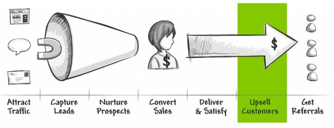 SAAS — Жизненный цикл клиента