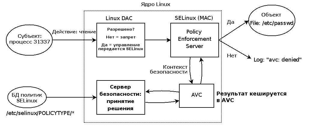 SELinux – описание и особенности работы с системой. Часть 1
