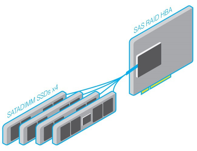 SSD: подвиды и перспективы