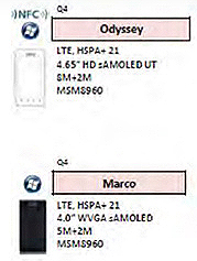 Samsung готовит два смартфона под управлением Windows Phone 8: Odyssey и Marco