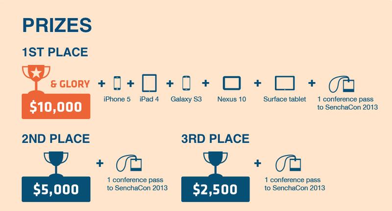 Sencha объявила конкурс HTML5 приложений с призовым фондом более 20 000 долларов